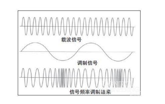 调制信号和载波的关系介绍