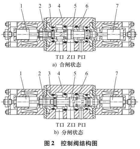 断路器液压机构中控制阀故障分析与改进