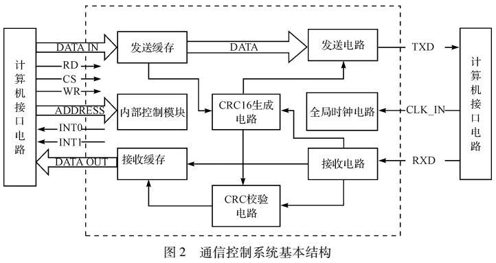 基于CPLD的旋转联接部件信号传输控制系统设计