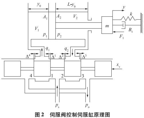 电液伺服系统位置-压力主从控制方法研究
