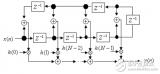 FIR与IIR滤波器的区别与特点比较