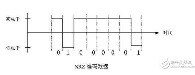 电平信号什么意思_电平和电压的区别