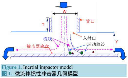 微流体惯性冲击器过滤安全壳内气溶胶的研究