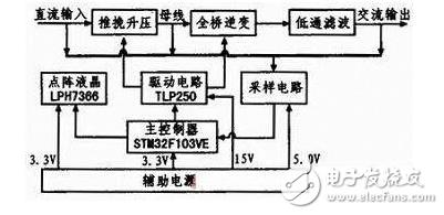 纯正弦波逆变器电路图大全(数字式/自举电容/光耦...