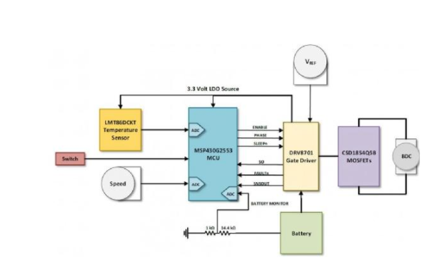 大联大世平集团推出基于TI产品的有刷式直流电机参...