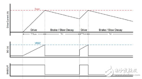 大联大世平集团推出基于TI产品的有刷式直流电机参考设计