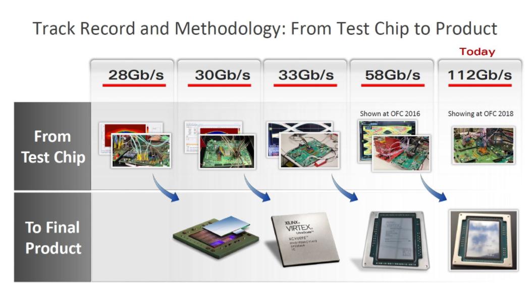 Xilinx 面向未来光纤网络的突破性技术与产品...