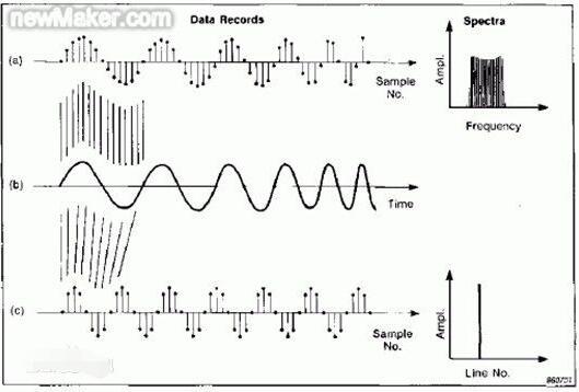 一文看懂采样频率与载波频率区别