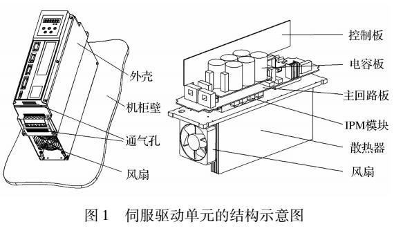 伺服驱动单元散热器优化研究
