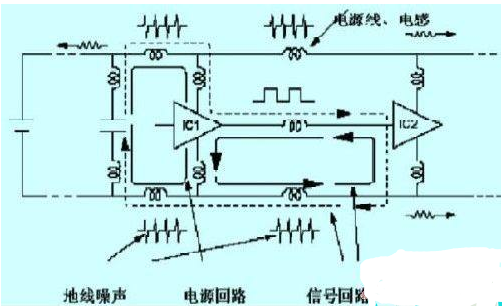 数字电路干扰要素和抑制干扰源的常用措施