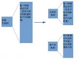 KPTI实现机制及性能与开销