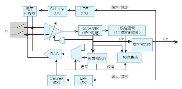 超低功耗ADC不可或缺 DAC匹配精准设计的挑战