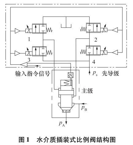 水压比例流量阀的模糊PID控制策略研究