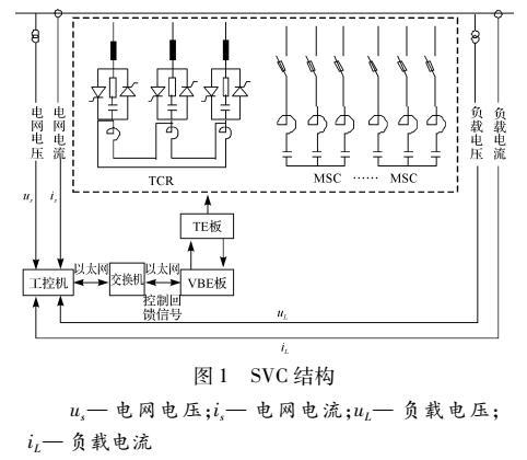 电压偏差及负荷不平衡补偿的静止无功补偿器控制方法