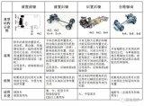 电动汽车电驱系统分类、技术趋势和主流电驱系统介绍