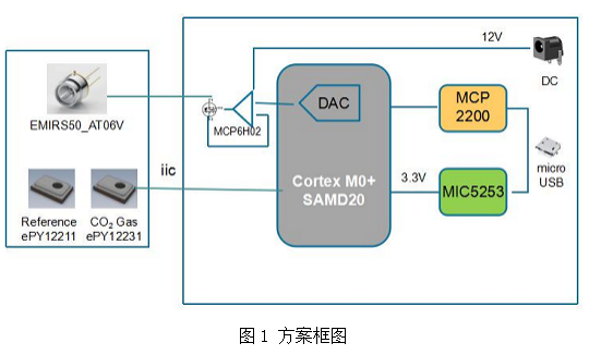 Excelpoint世健基于Microchip平...
