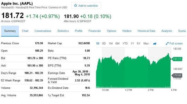 苹果市值最高峰多少?苹果公司最新市值即将破万亿