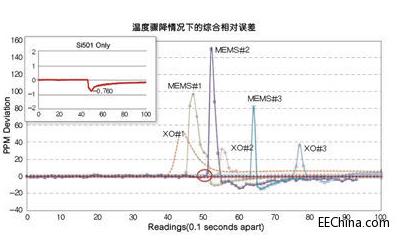 MEMS谐振器的发展史 Si50x CMEMS振...