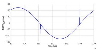 基于R/C滤波器DAC去干扰电路设计