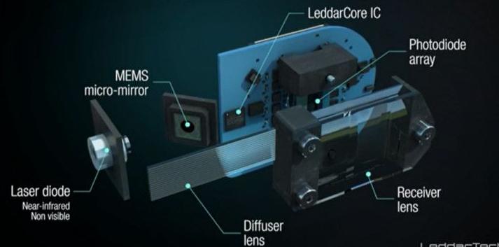 中科天芯联合中科院推A2芯片首发 国内完全自主研发首款光学相控阵技术固态激光雷达芯片