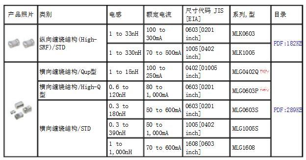 tdk电感规格及命名规则
