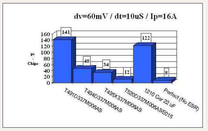 聚合物钽电容和普通钽电容的区别