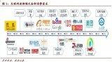 互联网20年来的发展主要是消费互联网的发展