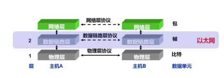 数据链路层到底是什么_数据链路层工作原理是怎样的