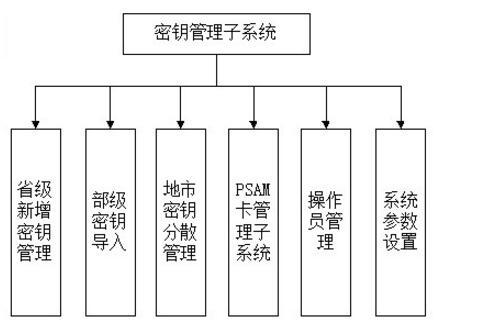 密钥管理系统概述_密钥管理系统架构图