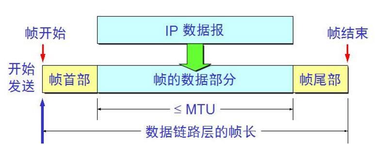 数据链路层常用成纸法有哪些_数据链路层的作用