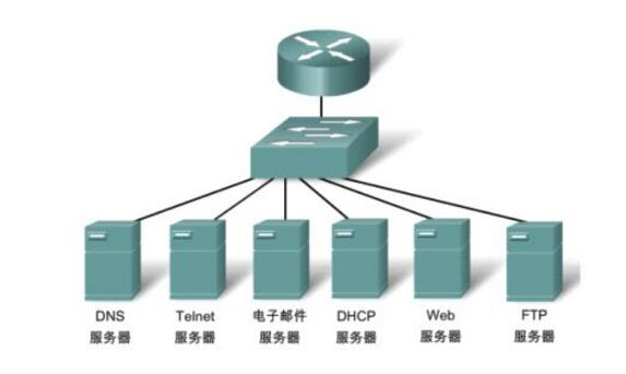 数据链路层和传输层的区别是什么