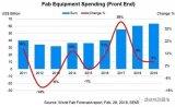 晶圆厂设备支出将连续四年显著增长,中国贡献将超越...