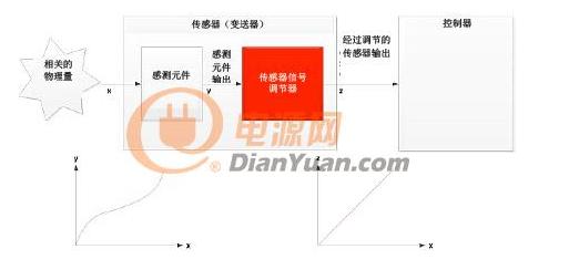 感测元件和传感器信号调节器的线性化处理