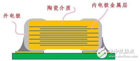 mlcc电容温度最高能达到多少_MLCC电容特性...