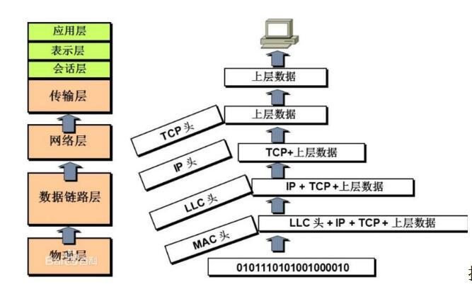 一文看懂数据链路层的MAC和LLC子层的区别