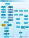 PCB生产工艺流程,你知道吗?