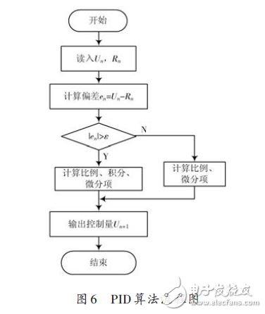 最简单的单片机PID控制算法程序