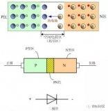 PIN二极管的原理和应用