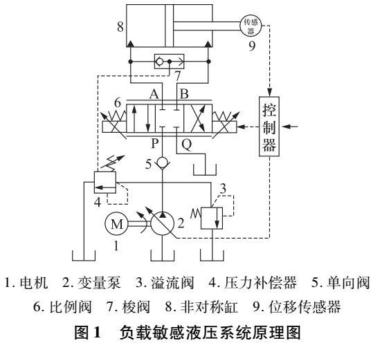 基于负载敏感液压系统的超压和气蚀研究