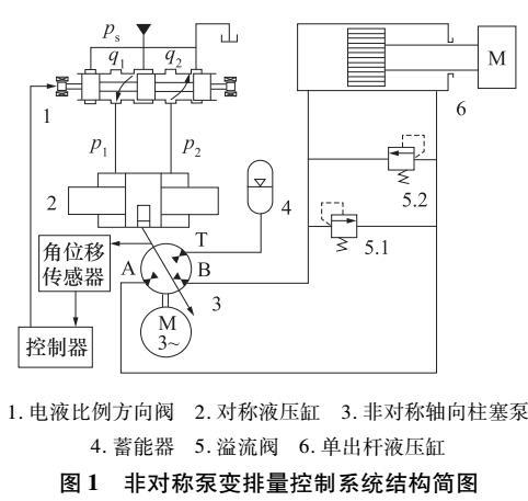 非对称轴向柱塞泵变排量控制特性分析