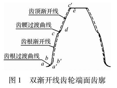 双渐开线齿轮传动动态特性的影响