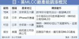 MLCC缺货潮已导致日、美厂商启动产能调整
