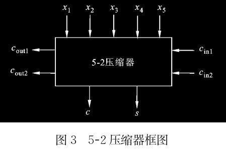 一种高速流水线乘法器结构
