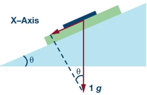 如何用加速度计提高倾角测量精度(含详细计算过程)
