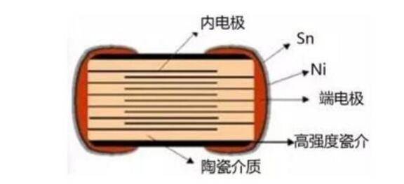mlcc电容排名及状况分析