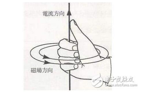 一文看懂电磁感应定律右手定则