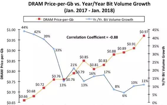 DRAM报价超预期 IC insights大幅上...