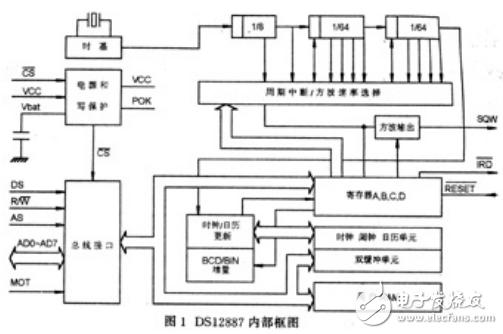 ds12887工作原理及应用设计
