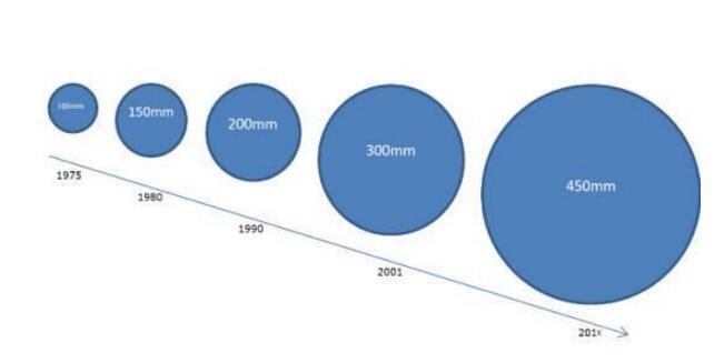 晶圆尺寸的概念_晶圆尺寸越大越好吗
