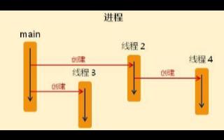 线程与进程的概念与区别